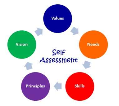 Setting Up Self Assessment Program For Quality In Your Company Quality Management System Assessment has two meanings (an amount that a person is officially required to pay and the act of making a judgment about something) so distinct that one might rightfully wonder if they come from. setting up self assessment program for